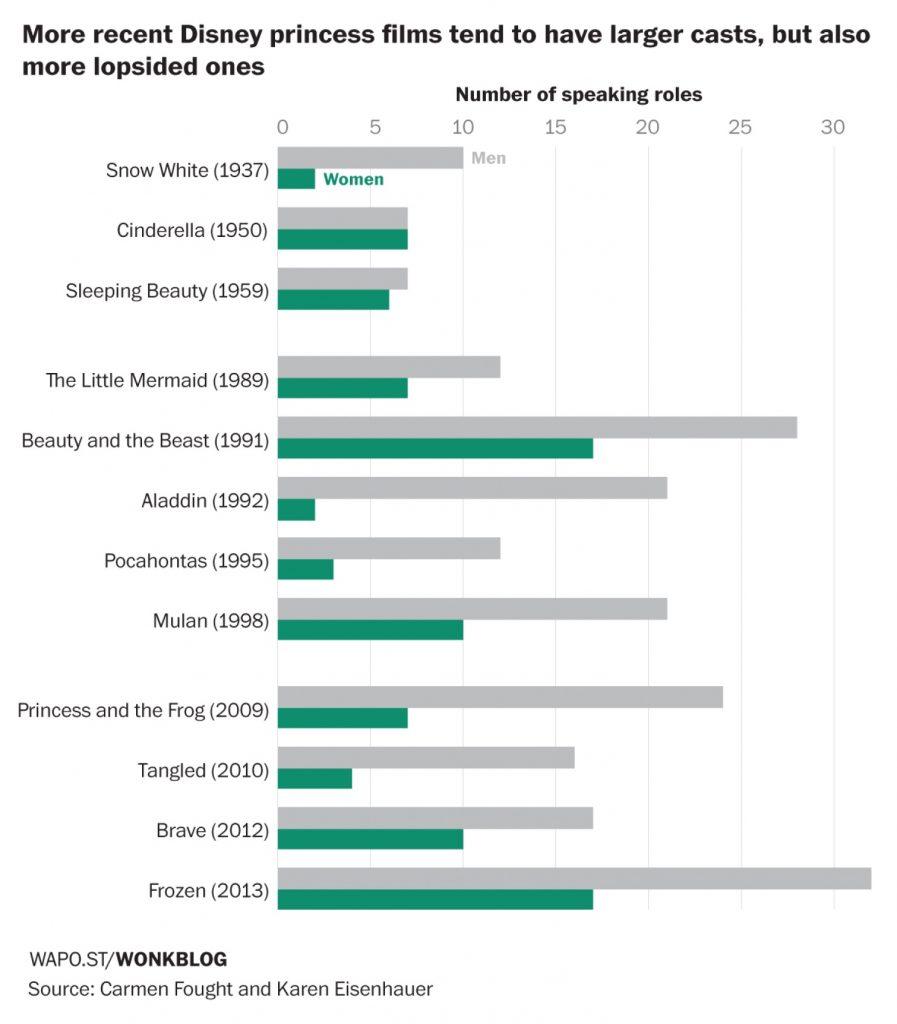 nombre de personnages qui parlent dans un disney